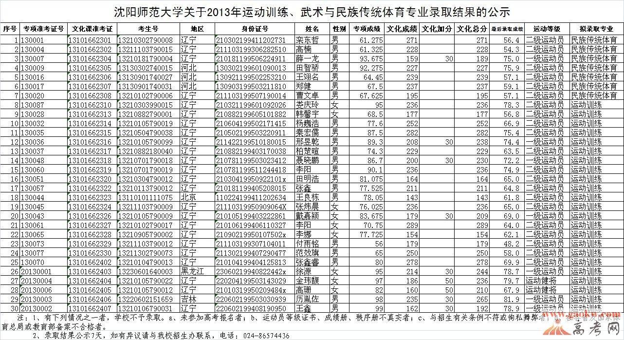 沈阳师范大学2013运动训练,武术与民族传统体