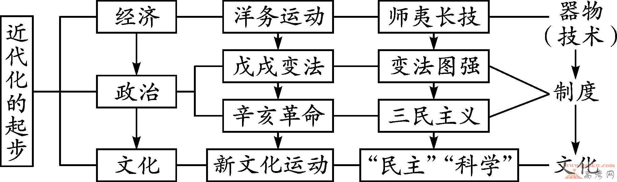 """材料,回答问题。 主题一 近代化之梦 材料一 中国近代化的起步  (1)以下表述:是从材料一图示信息中得出的,请在答题卷相应的括号内划""""√"""";违背了材料一图示信息所表达的意思,请在括号内划""""×"""";是材料一图示信息没有涉及的,请在括号内划""""""""。(4分)洋务运动是中国近代化的开端。( ) 戊戌变法开启了中国文化上的近代化。( ) 五四运动标志着中国旧民主主义革命的结束和新民主主义革命的开始。( ) 近代化经"""