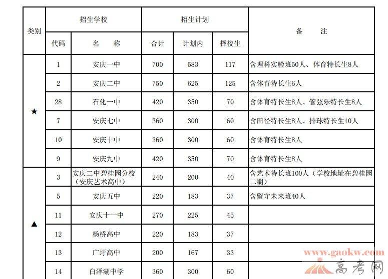 2013安庆中考中招高中招生 安徽中考