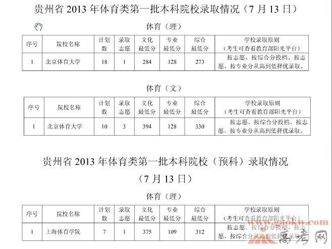 2013高考一本录取线_云南2013年高考录取分数线公布一本文科520