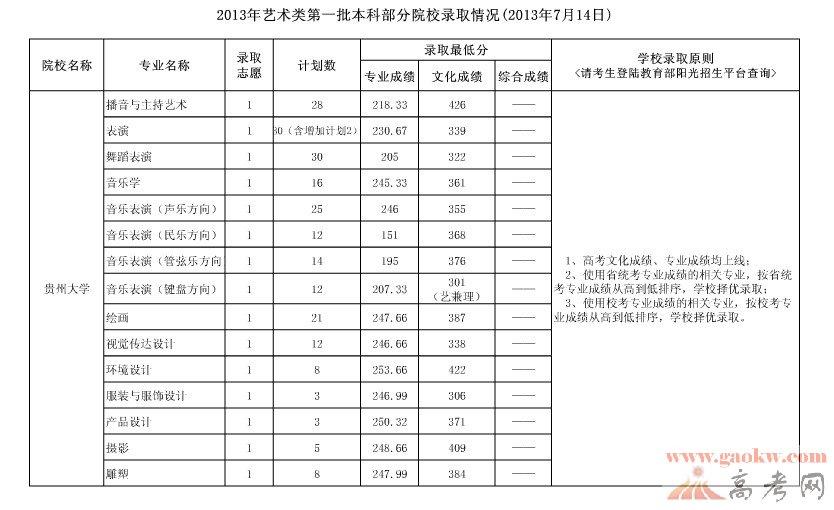2013高考一本录取线_各高校2013高考在四川一本录取线公布