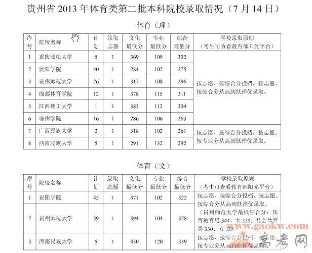 贵州2013年高考体育类二本院校录取分数线(7月14日)