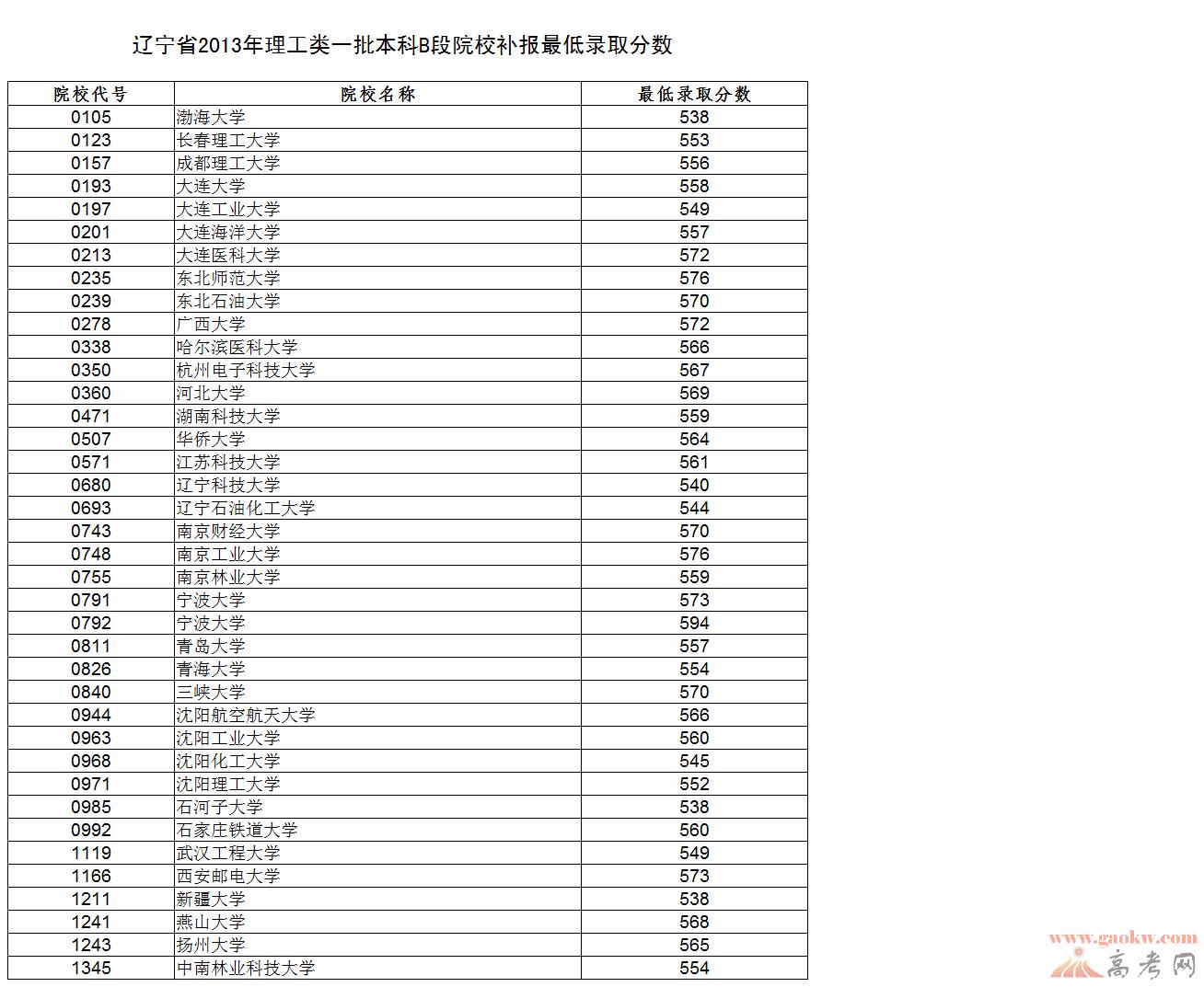 辽宁2013年高考一批本科B段院校补报录取分数线