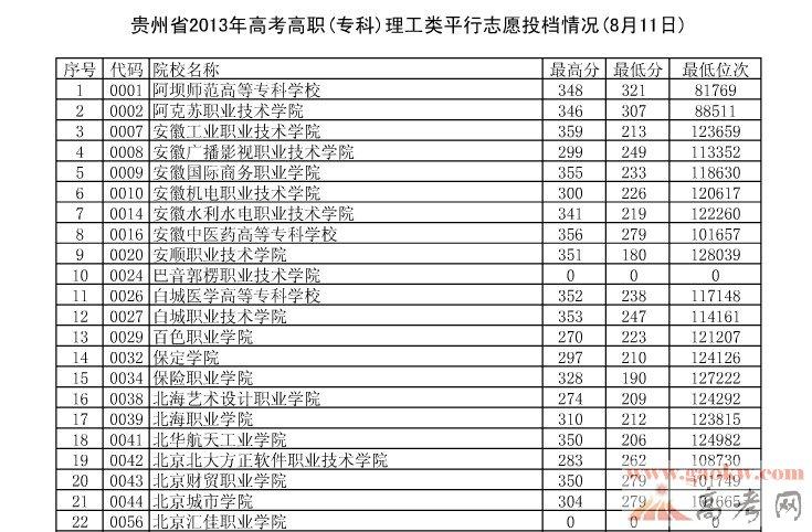 2013年贵州高考高职专科理科投档线(8月11日)
