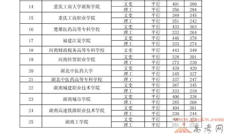 大专院校录取分数线_2013贵州高考高职专科院校录取分数线8月12