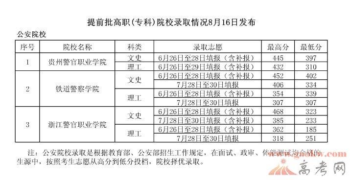 大专院校录取分数线_四川幼儿师范高等专科学校2013高考录取分数线