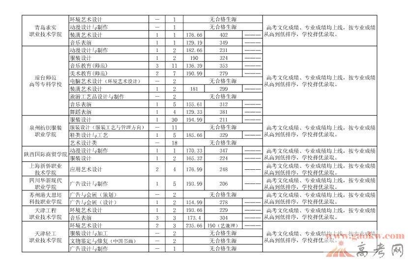 2013年贵州高考艺术类专科院校录取分数线 8月19日 6