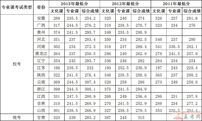 0甘肃高考分数线_2015年甘肃高考成绩查询入口