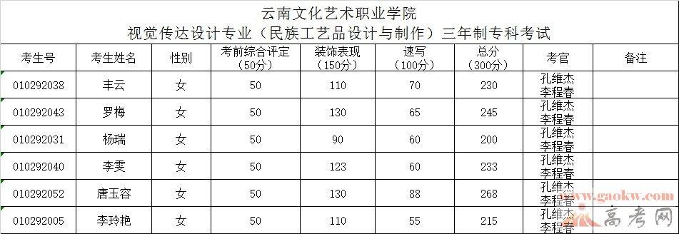 云南文化艺术职业学院2014年高职高专对口招