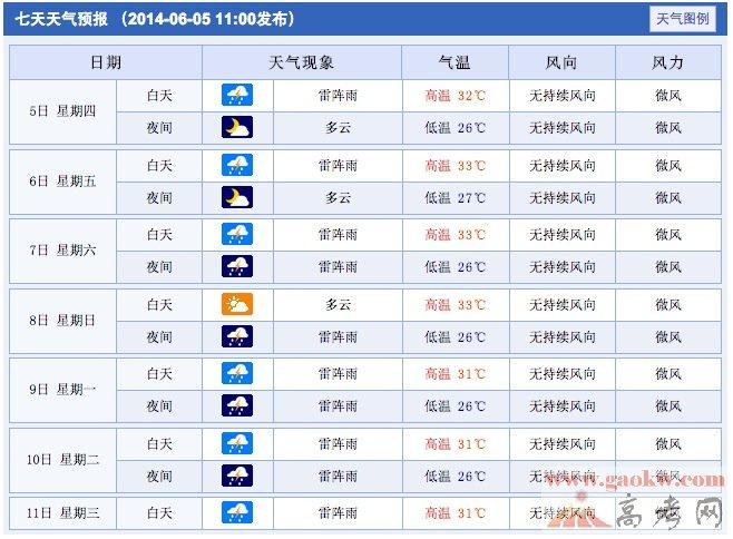 2014东莞高考天气预报(东莞高考期间天气情况【6月7日-8日】)