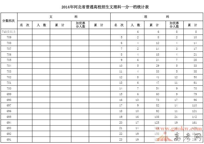 2014年河北高考一分一段统计表(文科)(理科)1