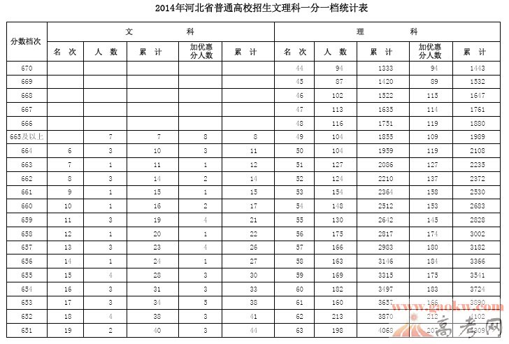 2014年河北高考一分一段统计表(文科)(理科)3