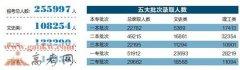 2014年云南高考录取人数 一本22782人二本49215人