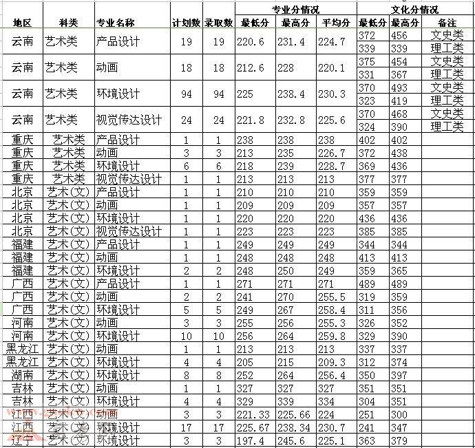 西南林业大学2014年艺术体育类录取分数线2