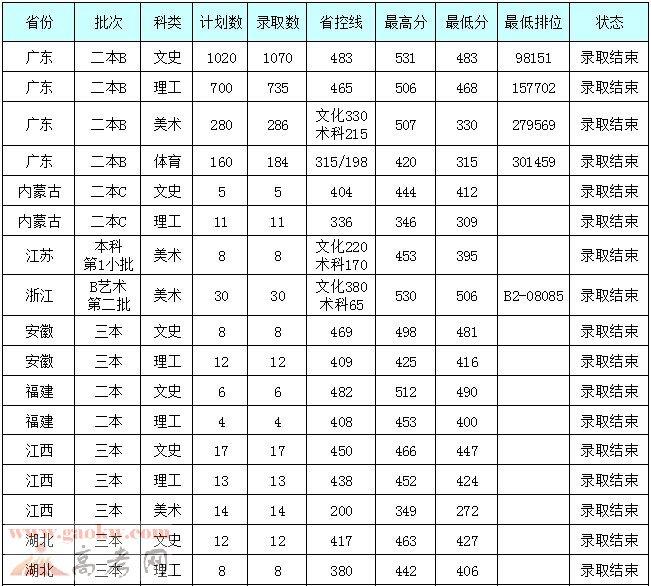 广州大学松田学院2014年各省录取分数线