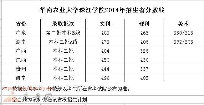 华南农业大学珠江学院2014年各省录取分数线