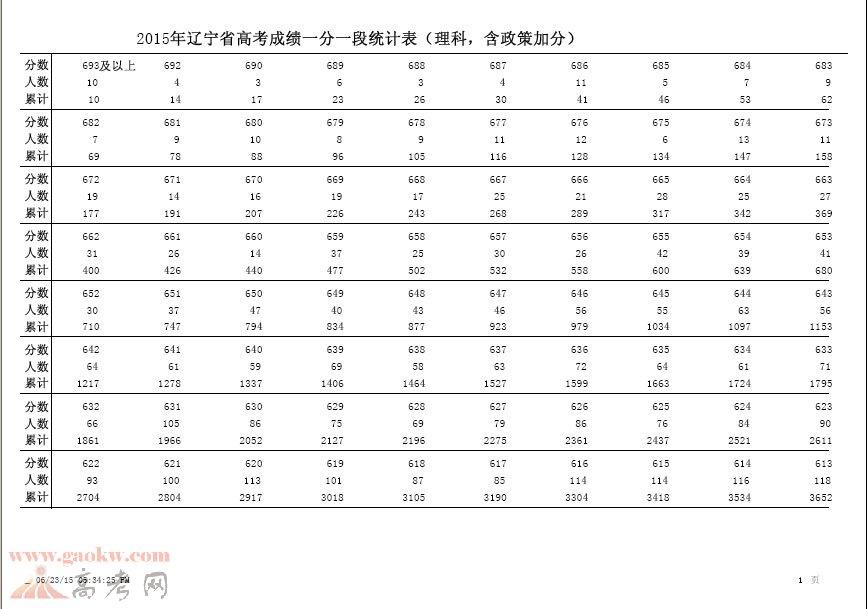 2015年辽宁高考理科成绩排名一分一段1
