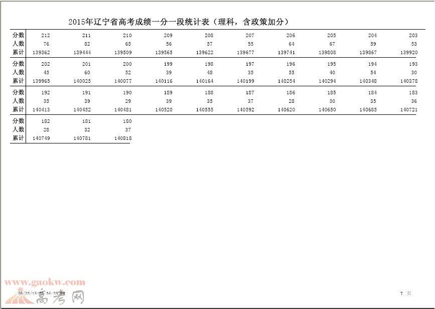 2015年辽宁高考理科成绩排名一分一段7