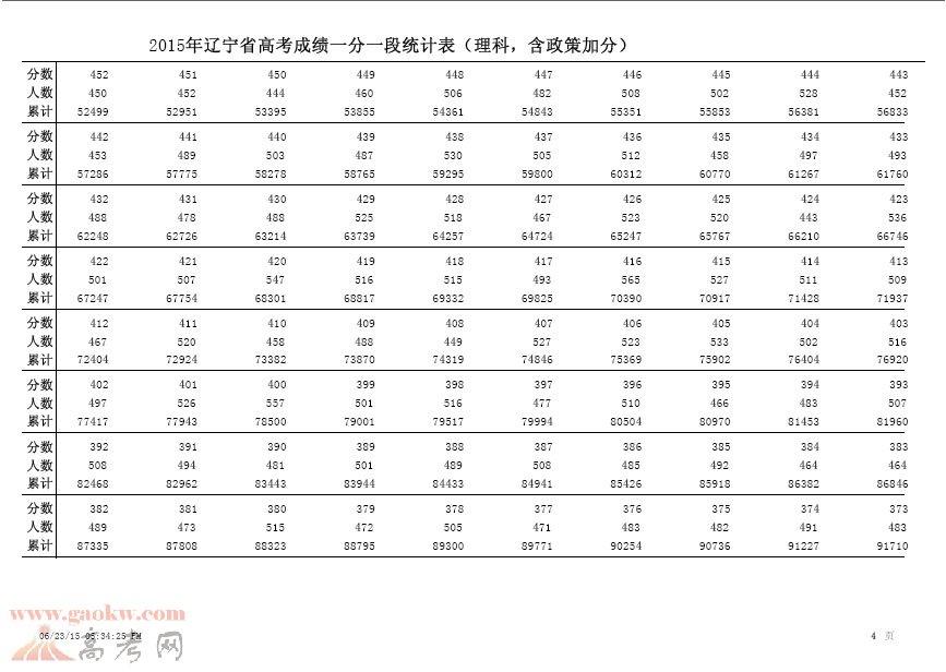 2015年辽宁高考理科成绩排名一分一段4
