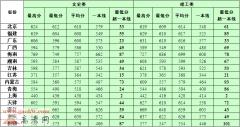 中国海洋大学2015年各省录取分数线