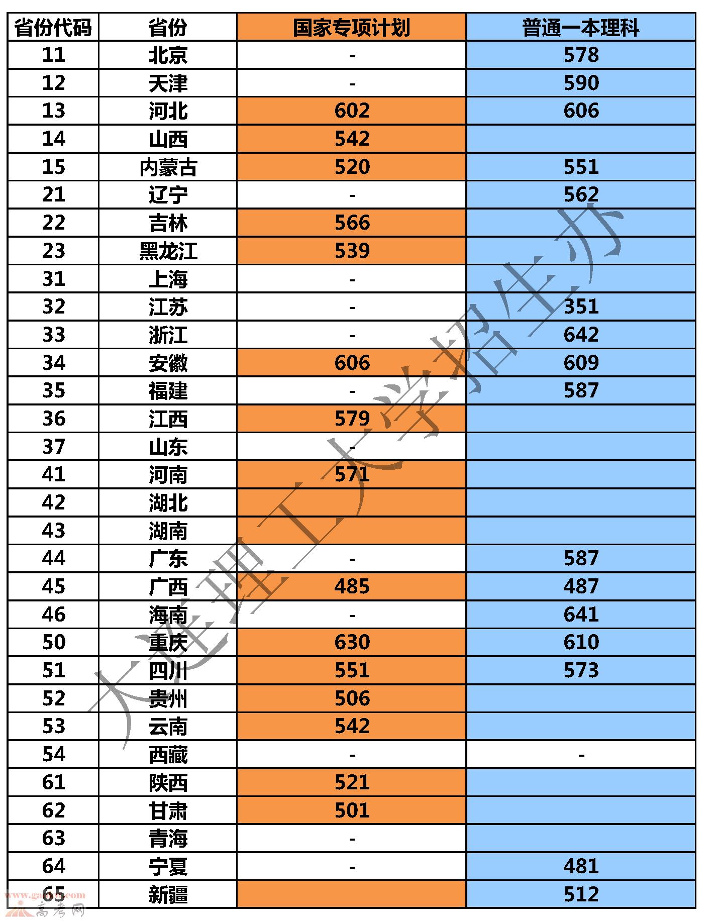 大连理工大学(盘锦校区)2015年各省录取分数线