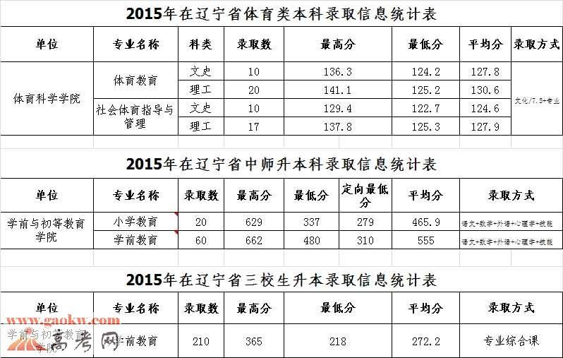 2017年辽宁中职升本报名人数