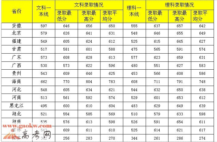 中南财经政法大学2015年录取分数线