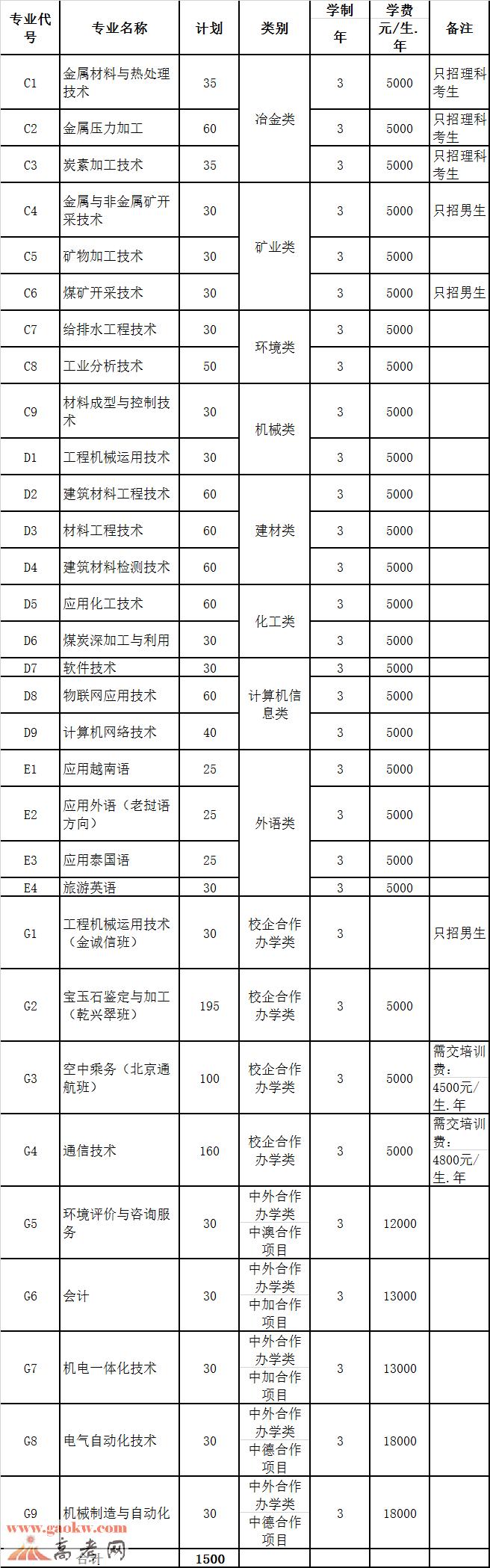 昆明冶金高等专科学校2016年单独招生简章