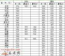 南京理工大学2015年各省录取分数线