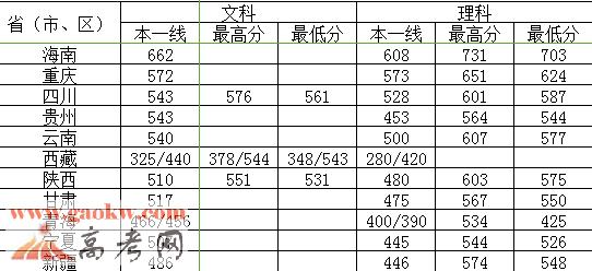 南京理工大学2015年各省录取分数线2