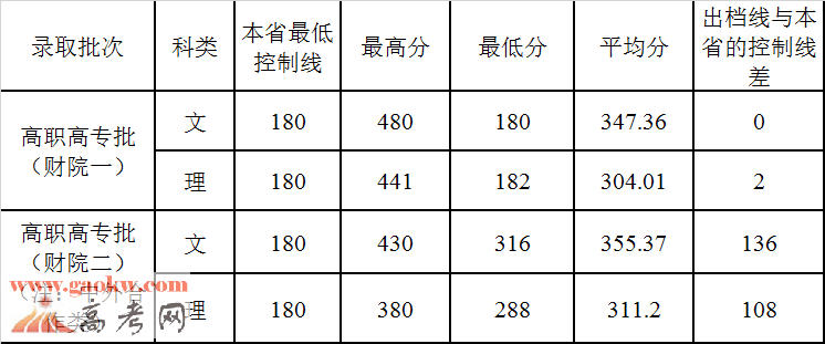 一品高考网 - 高中三年一路有你 广西财经学院2015年高职专科录取分数线