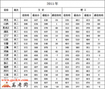 江苏科技大学苏州理工学院2015年录取分数线