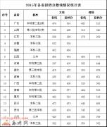广东外语外贸大学南国商学院2016年录取分数线
