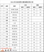 广东外语外贸大学南国商学院2015年各省录取分数线