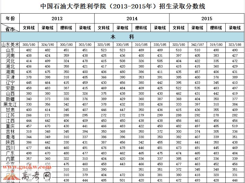 中国石油大学胜利学院2015年录取分数线
