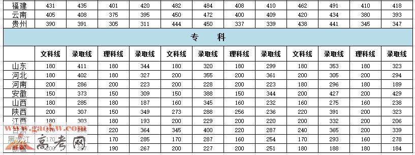 中国石油大学胜利学院2015年录取分数线2