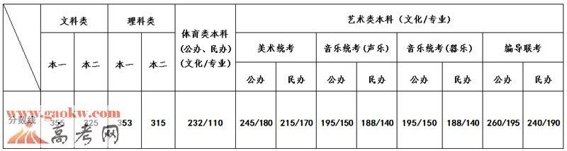 2016年江苏高考录取分数线