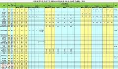 阜阳师范学院信息工程学院2015年录取分数线