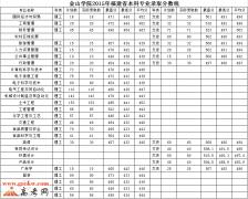 福建农林大学金山学院2015年福建录取分数线