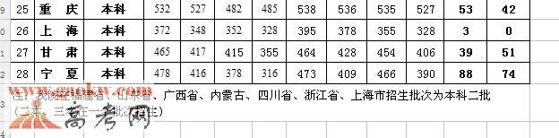 江西财经大学现代经济管理学院2016年录取分数线3