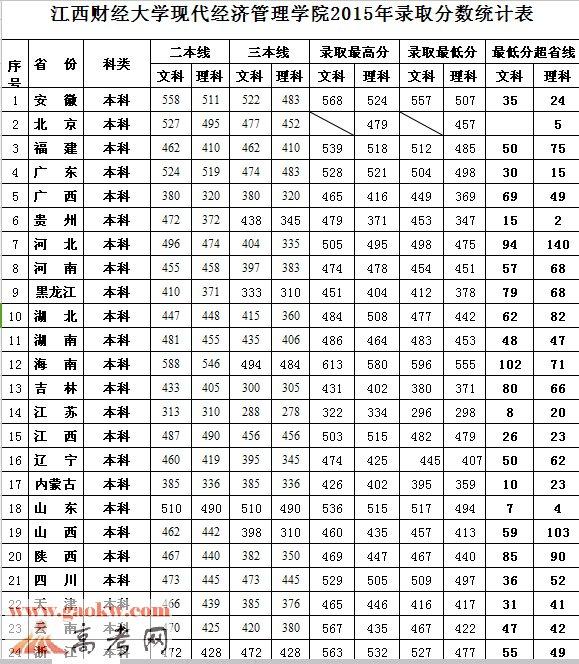 江西财经大学现代经济管理学院2016年录取分数线2