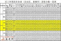 重庆工商大学融智学院2016年录取分数线