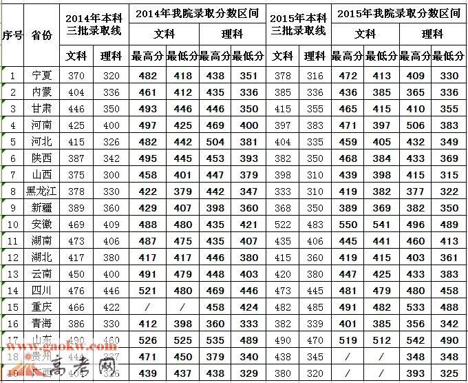 中国矿业大学银川学院2015年录取分数线