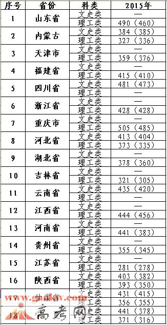 宁夏大学新华学院2015年录取分数线