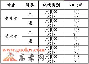 宁夏大学新华学院2015年艺术类、体育类专业录取分数线