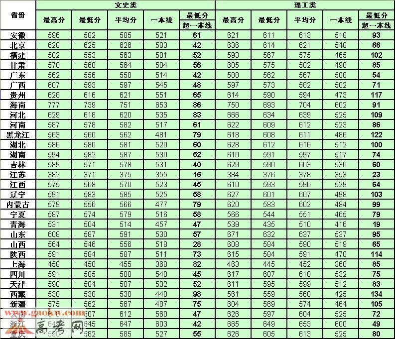 中国海洋大学2017年录取分数线
