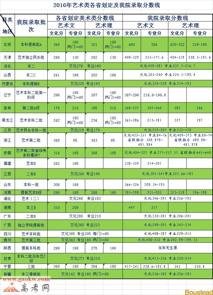 天津商业大学宝德学院2016年艺术类录取分数线