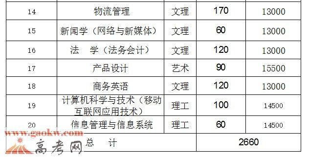 2016江西财经大学现代经济管理学院各专业学费收费标准2
