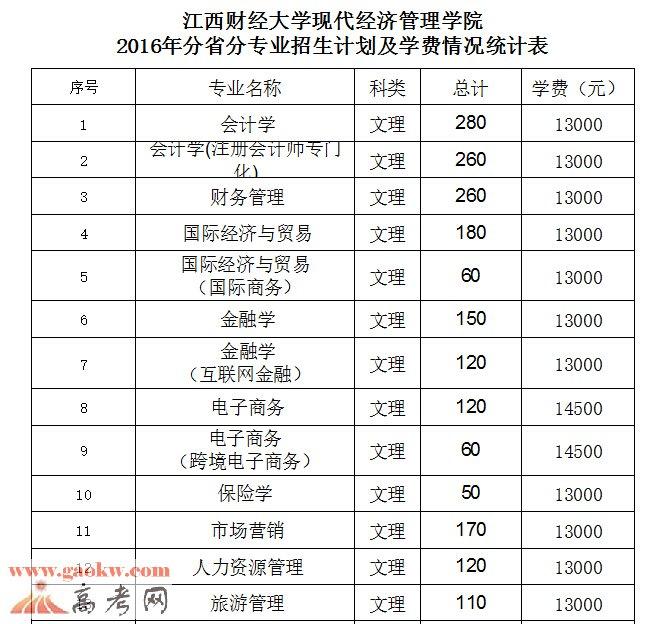 2016江西财经大学现代经济管理学院各专业学费收费标准