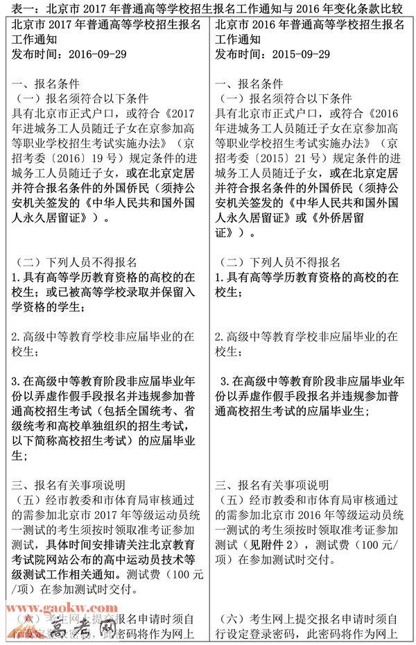 2017年北京高考报名通知九点变化